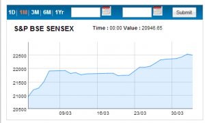 Chart Courtesy: http://BseIndia.com